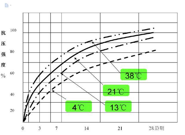 混凝土强度与养护时间曲线图