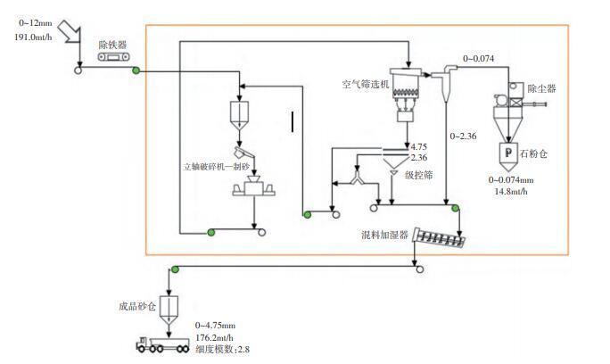 400t/h精品机制砂石骨料生产线工艺流程图-楼式制砂系统