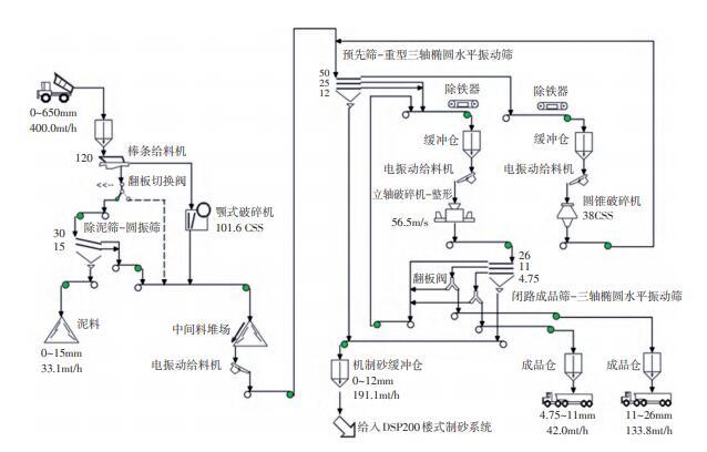 400t/h精品机制砂石骨料生产线工艺流程图
