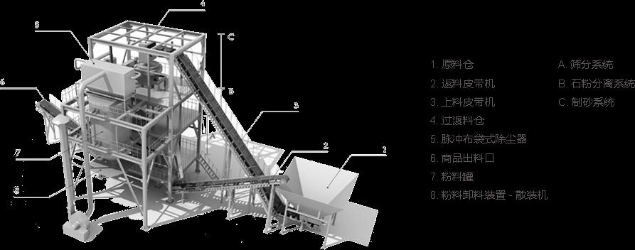 楼式干法制砂工艺